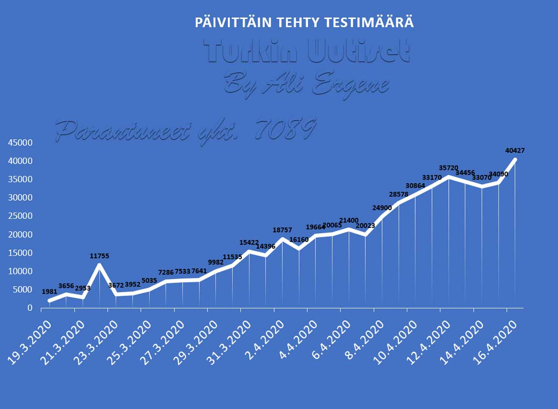 Turkin koronavirustilanne 16.4.2020