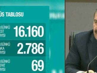 Turkin terveys ministeri Fahrettin Koca.